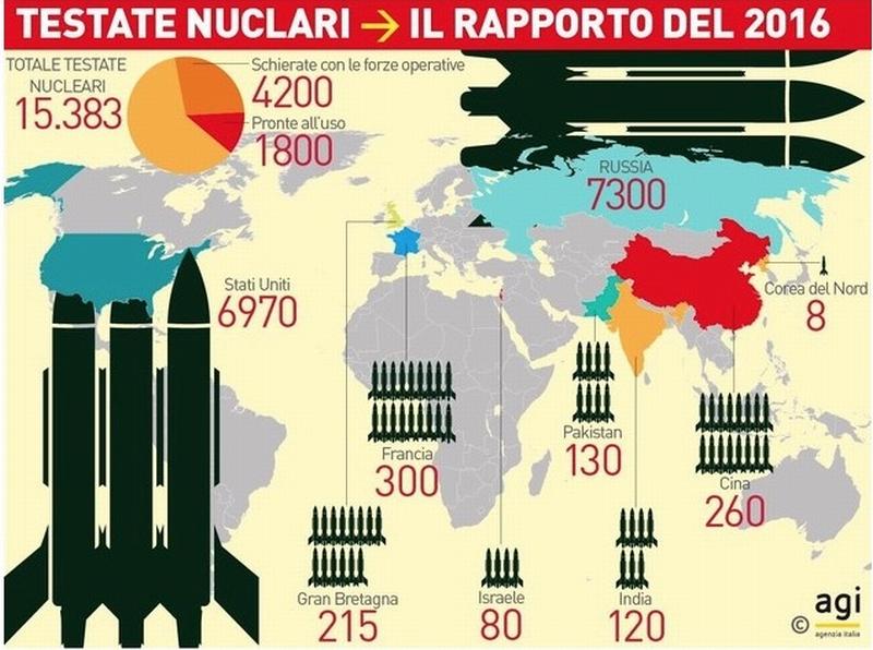 La pace senza le bombe, Nobel all'Ican