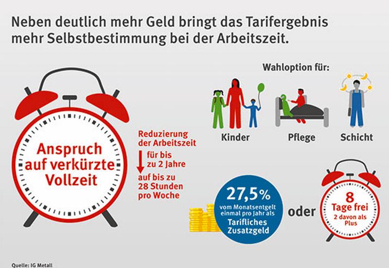 Jobs act ma alla tedesca: 28 ore a settimana e stipendio pieno
