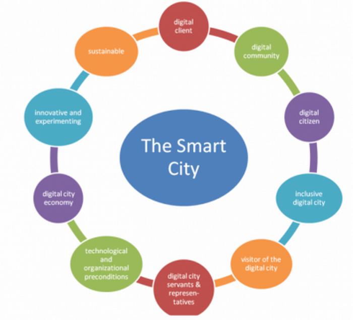 Smart City: la sfida della città intelligenti