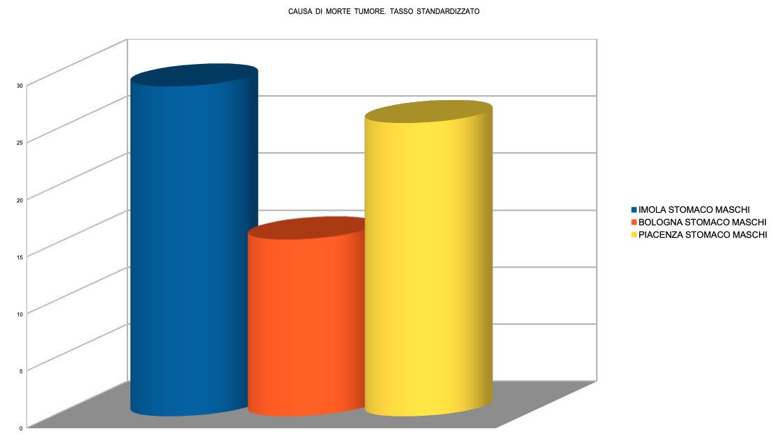 Tumori allo stomaco, a Imola nella popolazione maschile la maggiore incidenza in Emilia-Romagna
