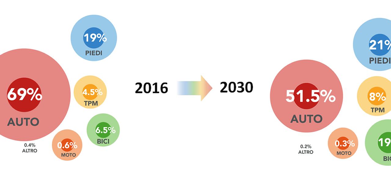 Piano urbano della mobilità sostenibile, uno strumento per migliorare la vita e la salute di tutti