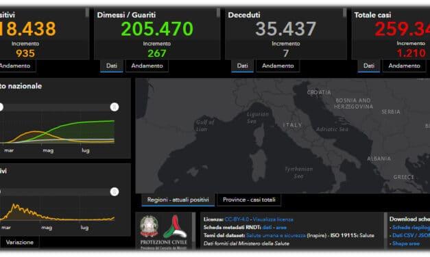 Coronavirus: ancora in crescita i positivi in Italia, in regione oltre quota 100
