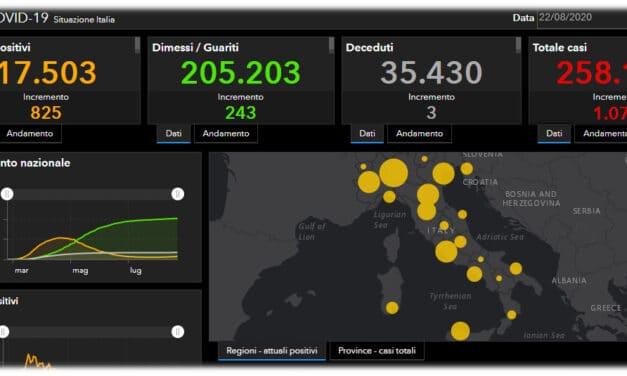 Coronavirus: in Italia si torna sopra quota 1000, la situazione preoccupa