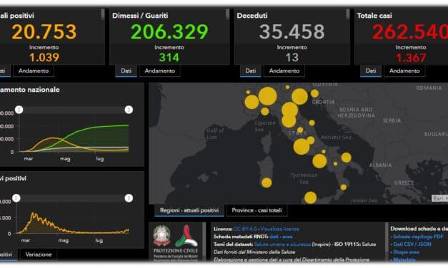 Coronavirus situazione in Italia: crescono i tamponi, positivi oltre quota 1.300