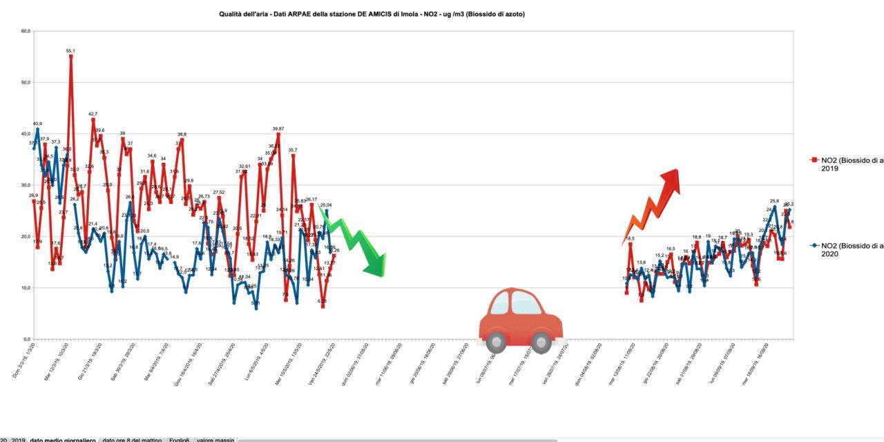 L'inquinamento da traffico veicolare uccide quasi come il Covid-19