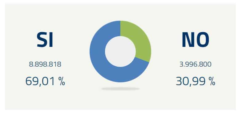 Referendum parlamentari, metà sezione scrutinate il SI' è al 68%