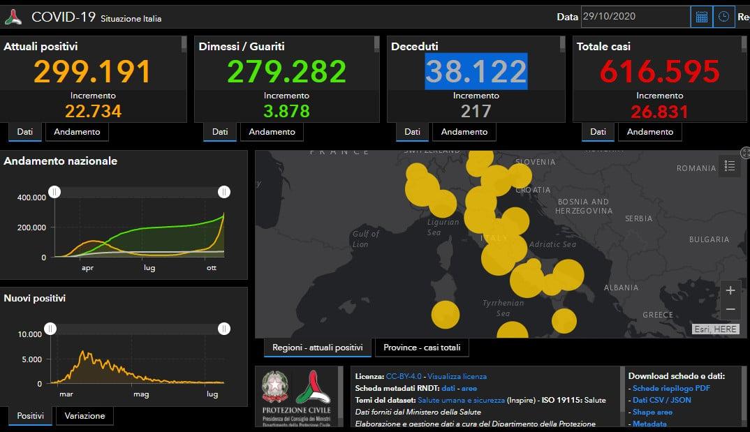 Coronavirus, Imola supera i 40 casi, in Italia 26.831 positivi, 217 decessi, + 115 terapie intensive