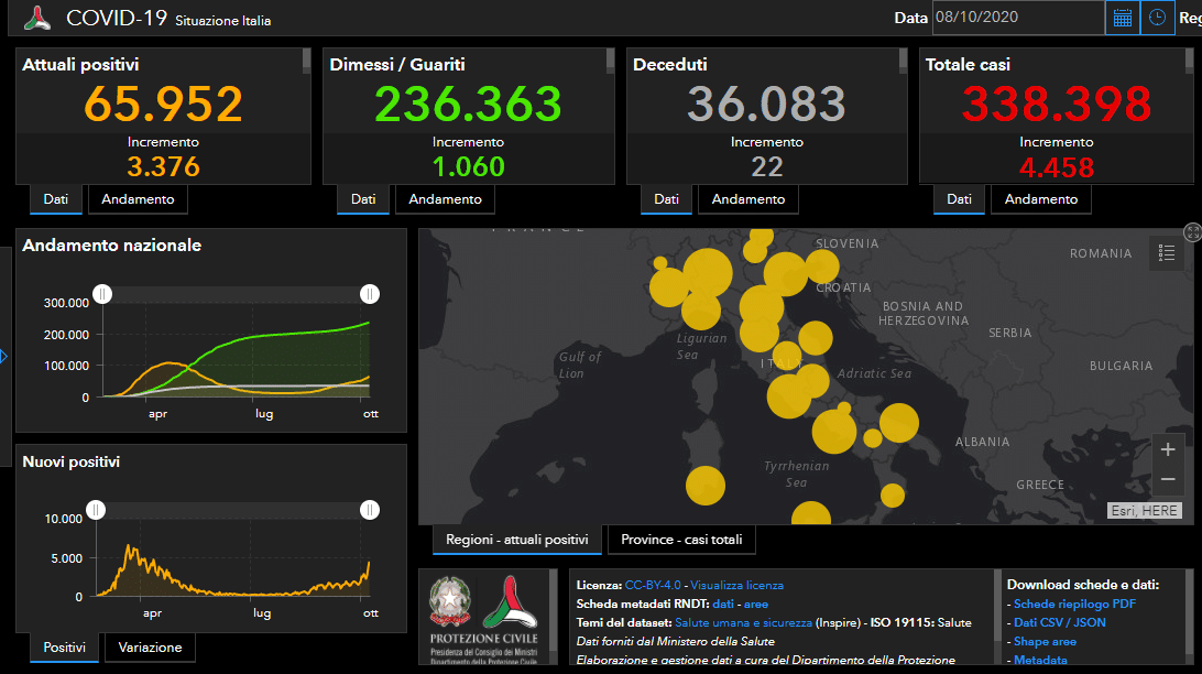 Il Covid-19 corre, i positivi a quota 4.458, 22 i decessi