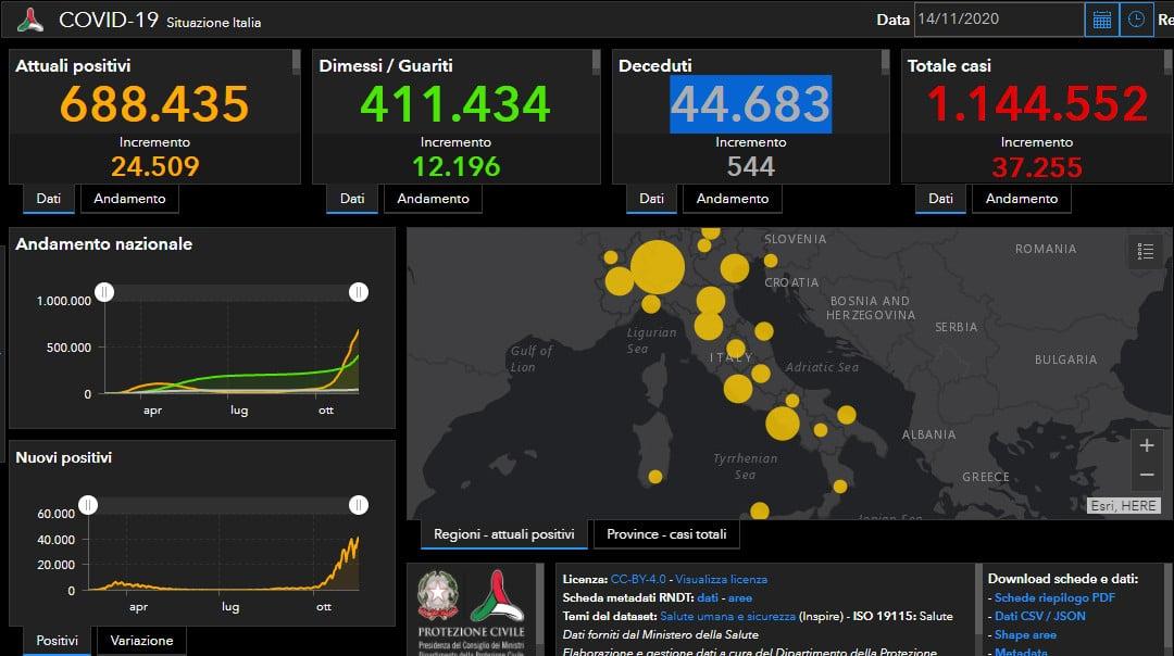Coronavirus: in Italia 37.255 positivi e 544 decessi