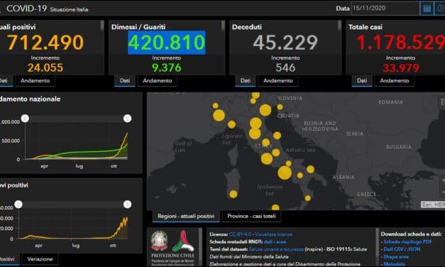 Coronaviru: un nuovo decesso a Castello, in Italia 33.079 casi e 546 decessi