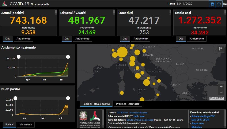 Coronavirus Italia: tanti i guariti (24.169), ma muoiono altre 753 persone