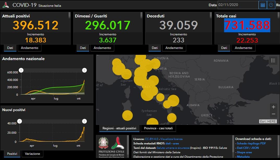 Coronavirus Italia: 22.253 casi con meno tamponi, 233 decessi, + 83 terapie intensive
