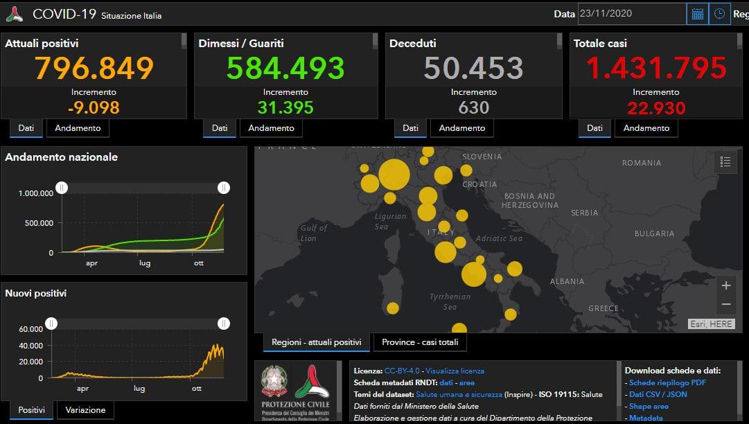 Coronavirus: ancora un decesso nell'imolese, in Italia 22.930 positivi e 630 decessi