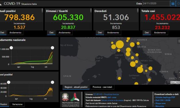 Coronavirus Italia: contagi stabili, ma i decessi sono 853
