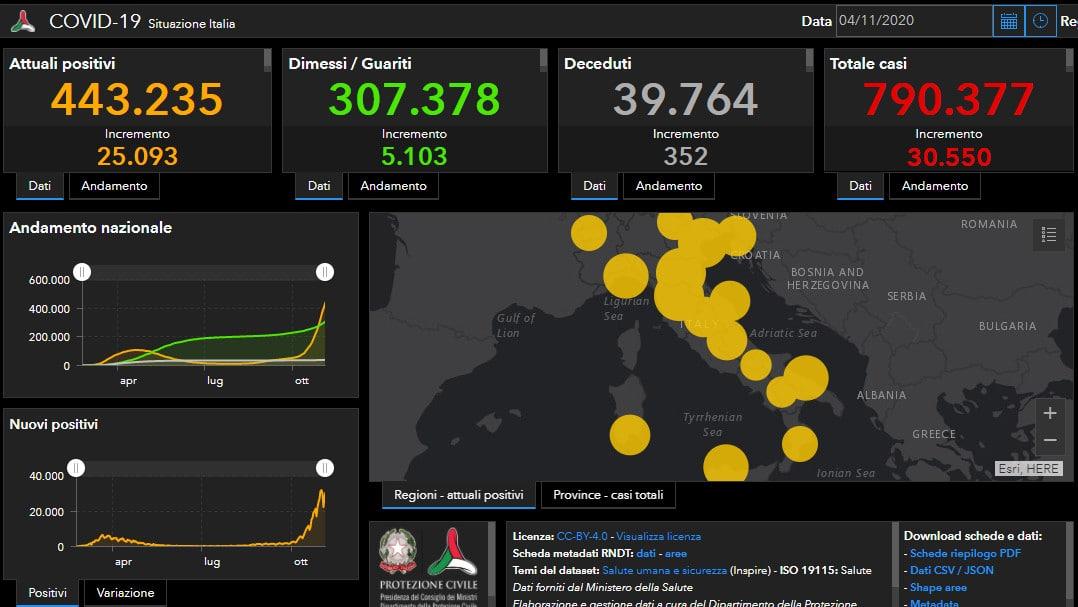 Coronavirus Italia: 30.550 nuovi casi, 352 decessi, + 67 terapie intensive