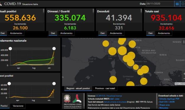 Coronavirus Italia: 32.616 i nuovi contagi (con 40.000 tamponi in meno), 331 i decessi