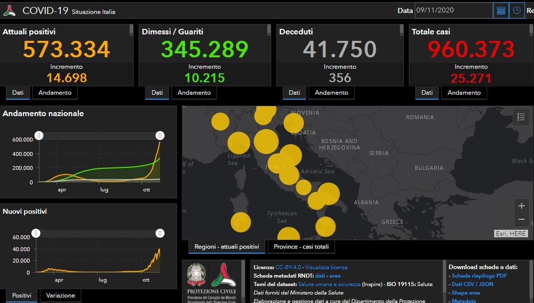 Coronavirus Italia: altre 5 regioni in zona arancione, 25.721 i positivi, 356 i decessi