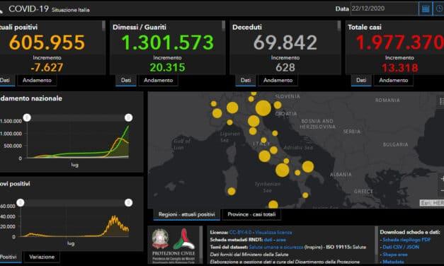 Coronavirus: in Italia scende all'8% l'indice di positività, 13.318 casi e 628 morti
