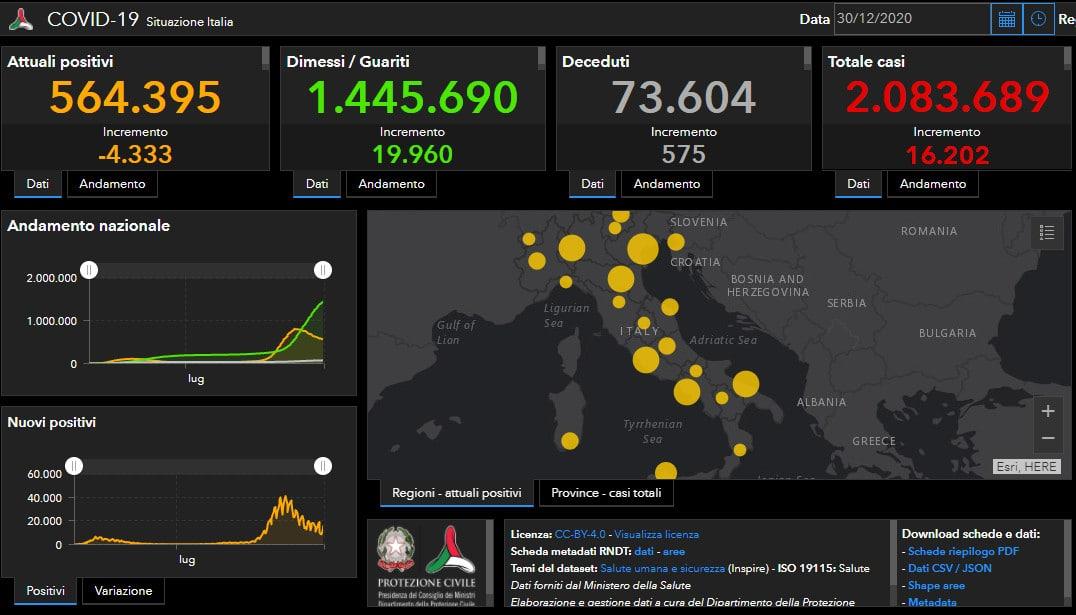Coronavirus: altri 5 decessi nell'imolese, in Italia 1.602 casi e 575 decessi