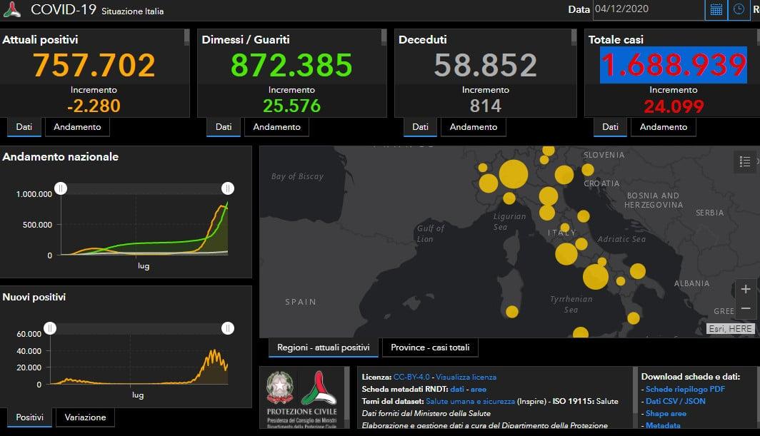 Coronavirus: 5 decessi nel territorio imolese e 123 positivi. In Italia 814 morti
