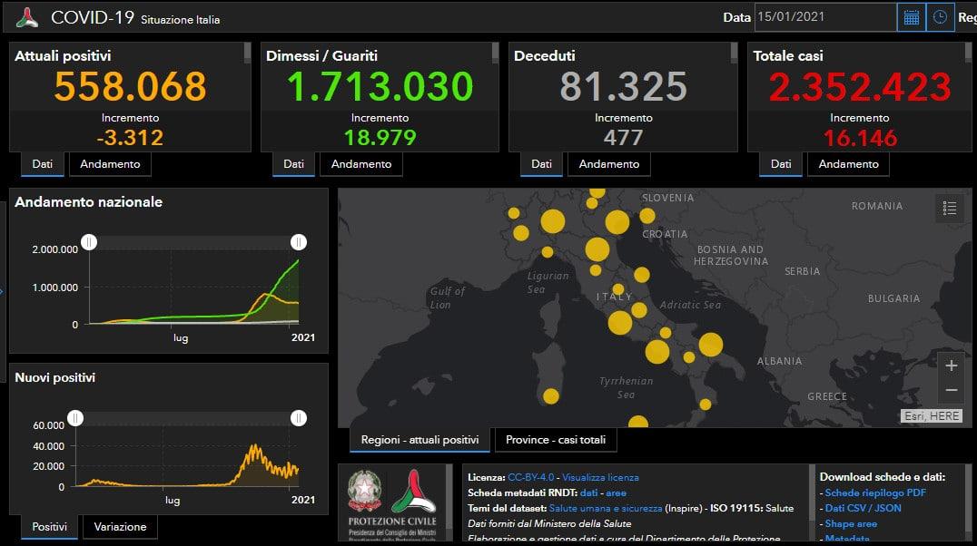 Coronavirus: In Italia netto calo dell'indice di positività, oltre un milione i vaccinati