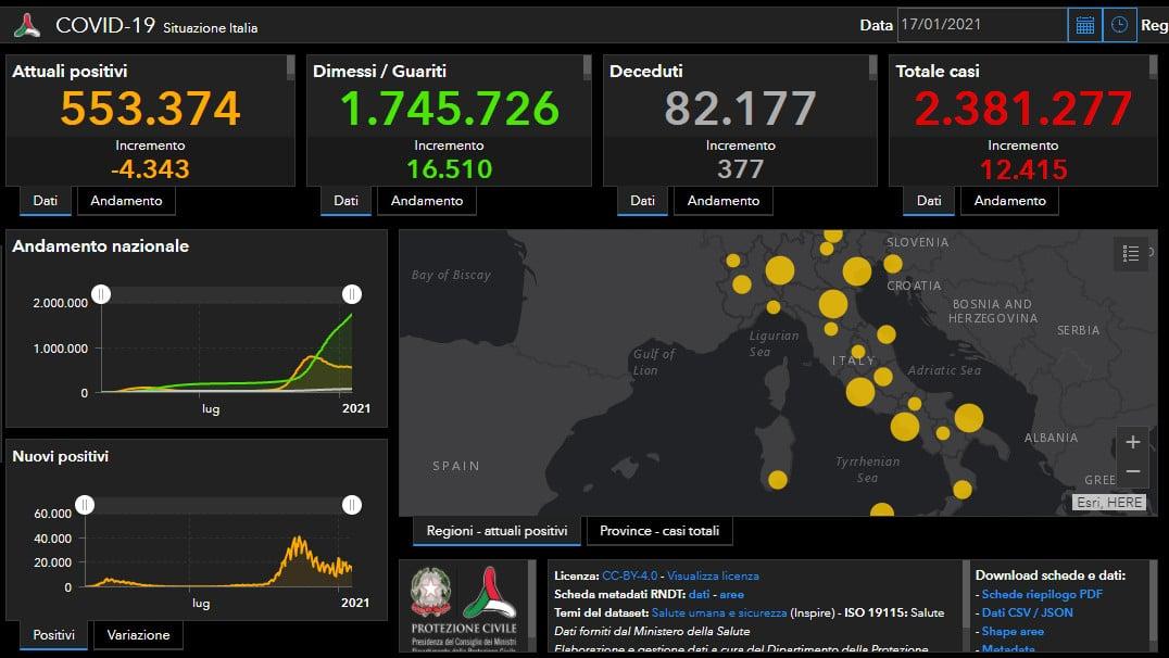 Coronavirus: in Italia indice di positività al 5,9%, 12.415 casi e 377 decessi