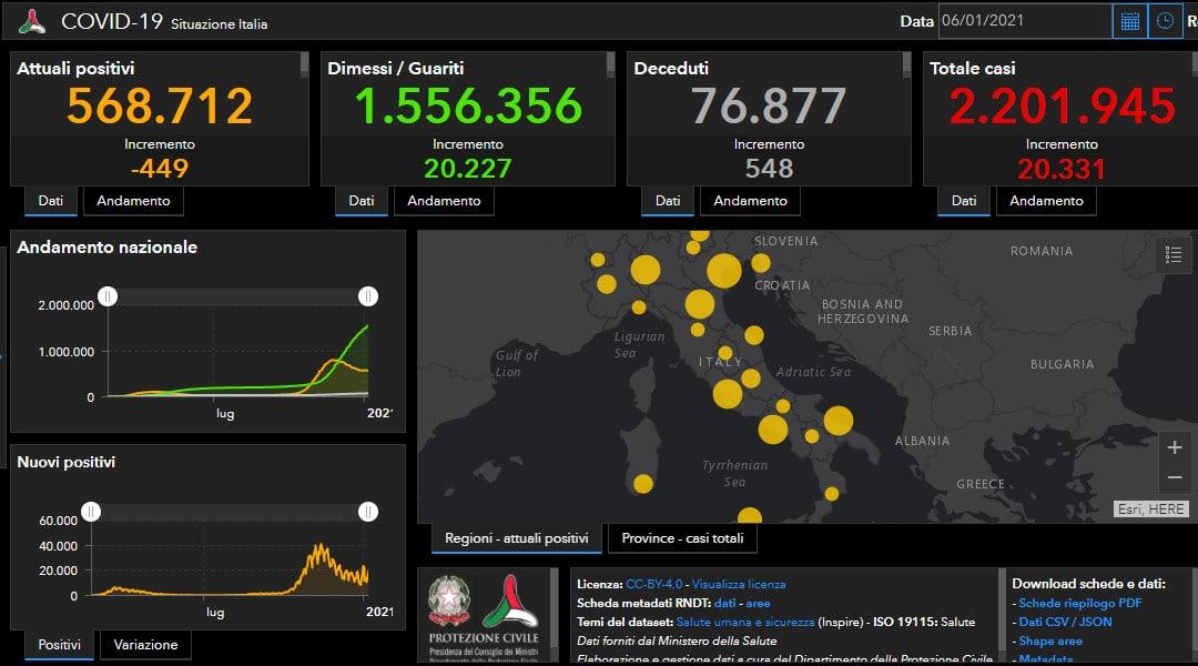 Coronavirus: in Italia 20.331 casi e 548 decessi, indice di positività all'11,38%