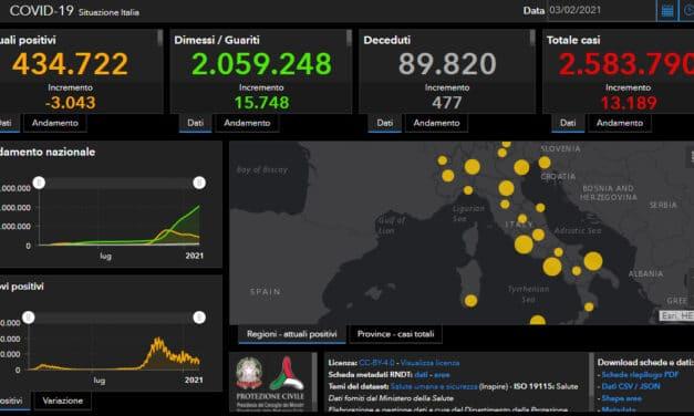 Coronavirus: indice di positività in Italia risale al 4,72%, nell'Ausl di Imola un decesso