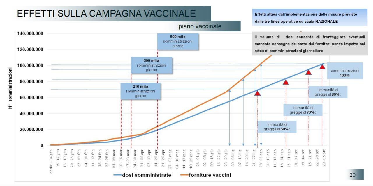 Il piano vaccinale italiano al palo dopo lo stop temporaneo ad Astra Zeneca