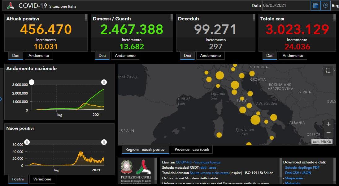 Coronavirus: 5 decessi nell'Ausl di Imola, 24.036 casi in Italia, 3.246 in regione