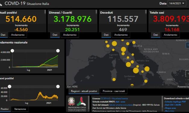 Coronavirus: in Italia 469 decessi e 16 mila nuovi casi