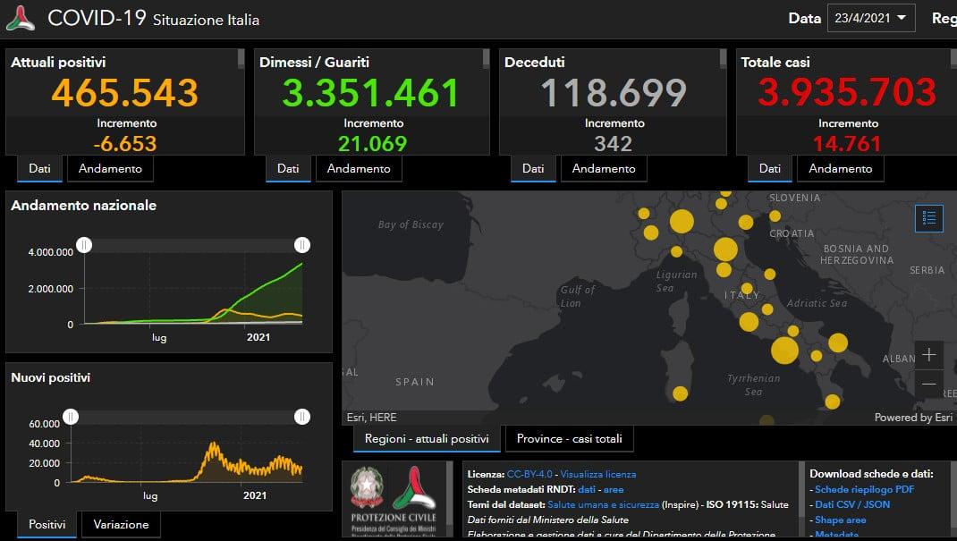 Coronavirus: un decesso nell'Ausl di Imola, 322 in Italia con 13.817 nuovi casi