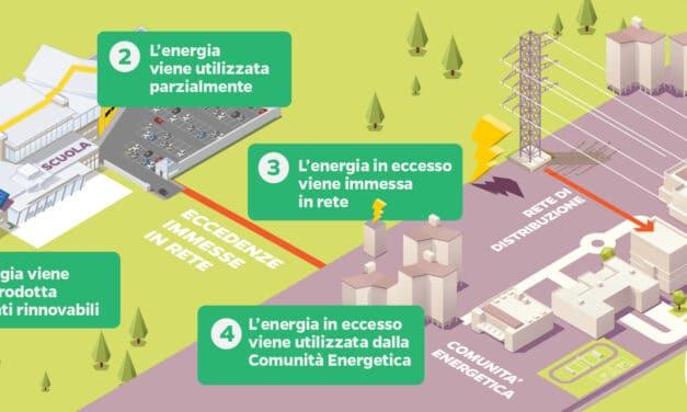 Comunità energetiche, la transizione ecologica made in Bryo