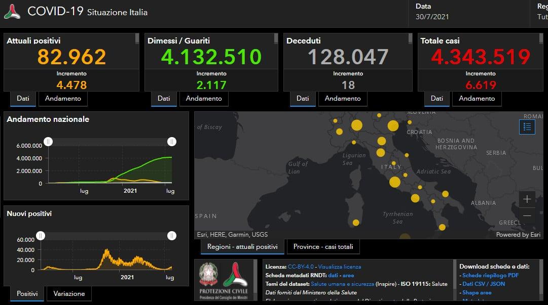 Coronavirus: l'indice Rt balza a 1,57, 6.619 casi in Italia e 544 in regione