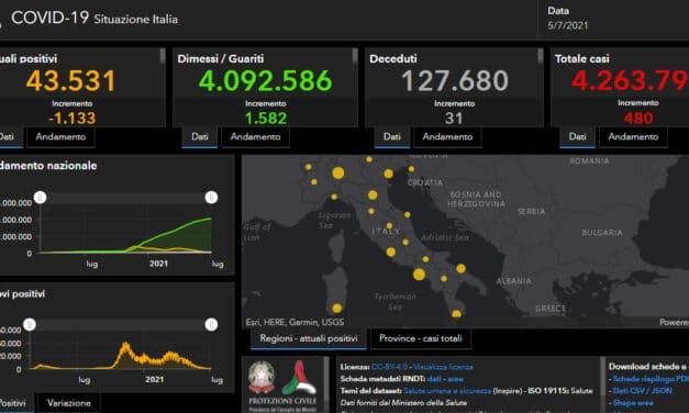 Coronavirus: 31 decessi e 480 nuovi casi in Italia, nessun morto in Emilia Romagna