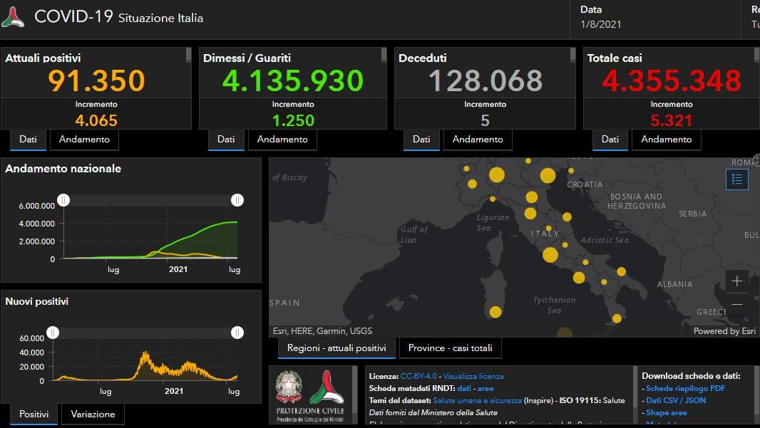 Coronavirus: 5.321 positivi in Italia, 606 in regione, in crescita l'indice di positività