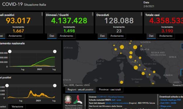 Coronavirus: i contagi in Italia sono 3.190 con un indice di positività al 3,8%, 560 in regione